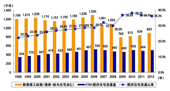 その1. 成長を期待される中古流通市場